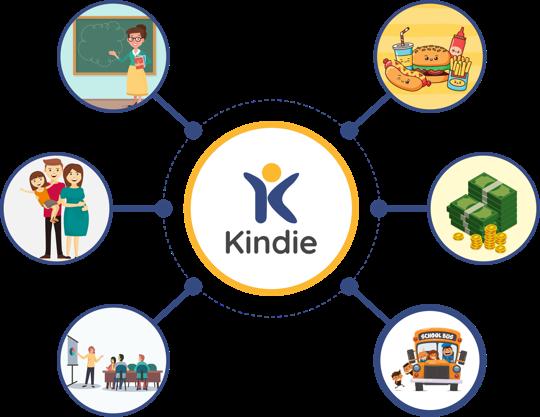 Kindie - Phần mềm quản lý trường phầm non phù hợp với ai?